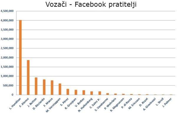 Društvene mreže: Tko pobjeđuje izvan staze?