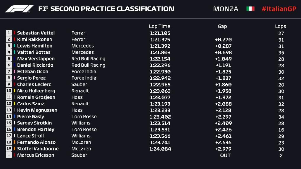 Vettel najbrži na drugom slobodnom treningu u Monzi!