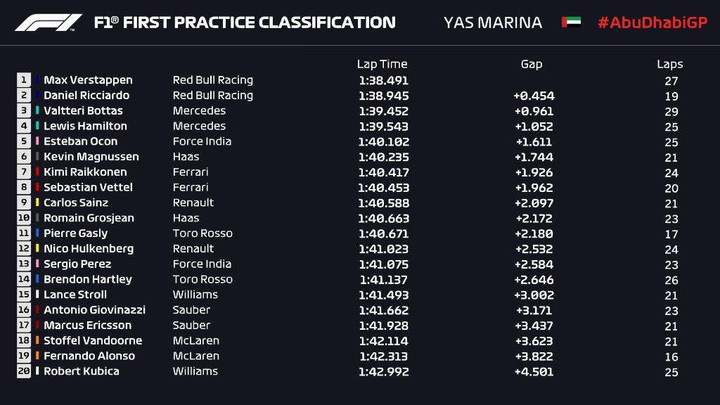Max Verstappen najbrži na prvom treningu posljednje utrke sezone