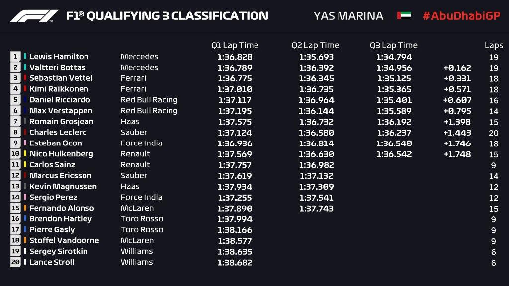 Lewis Hamilton najbrži u kvalifikacijama za VN Abu Dhabija!