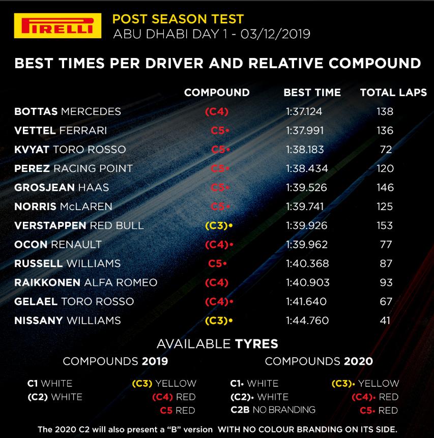 Bottas najbrži prvog dana testiranja u Abu Dhabiju