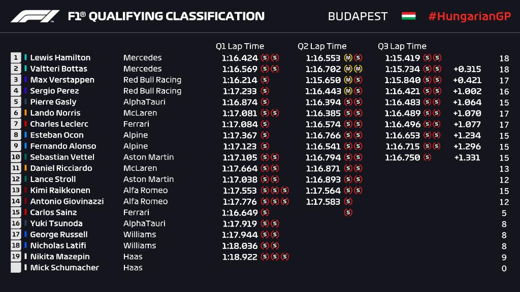 Lewisu Hamiltonu pole position za VN Mađarske!
