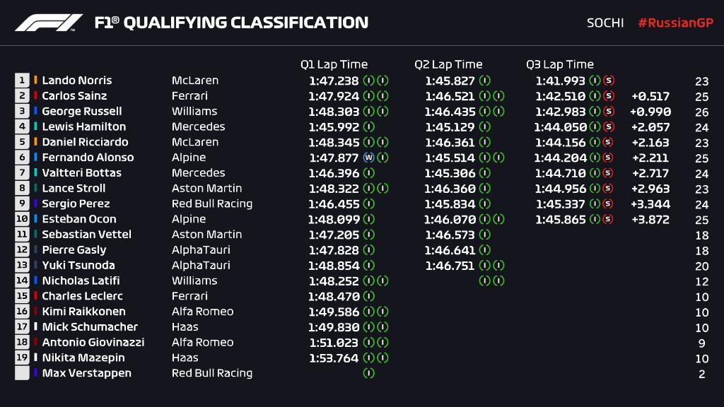 Lando Norris osvojio svoj prvi pole position u Rusiji!